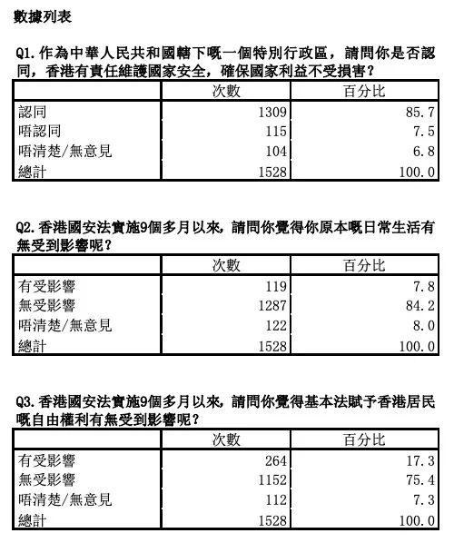 紫荊研究院民調:逾七成市民滿意香港國安法實施成效插图1