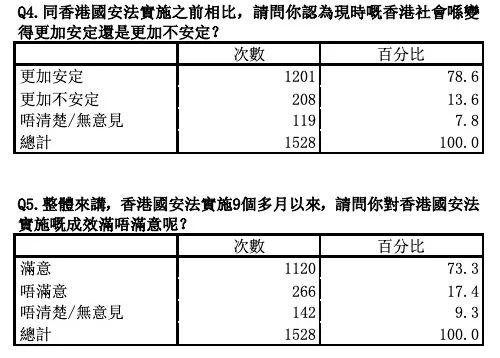紫荊研究院民調:逾七成市民滿意香港國安法實施成效插图2