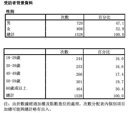 紫荊研究院民調:逾七成市民滿意香港國安法實施成效插图3